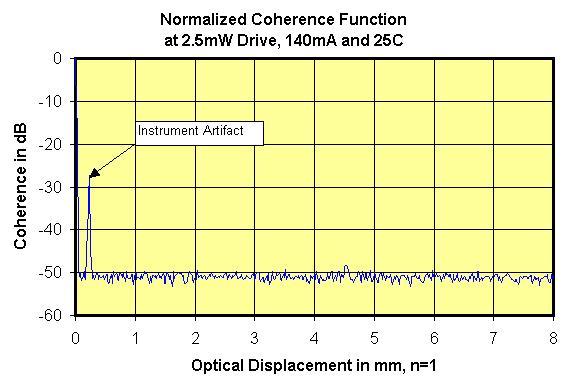 Fig. 6 SLED Coherence Function Definition. ASE Spectrum at 2.5mW Drive, 25C, 14mA, Bandwidth=24nm, CWL=82nm 1 Relative Power Density.8.6.4.2 78 79 8 81 82 83 84 85 86 Wavelength/nm, Resolution=.