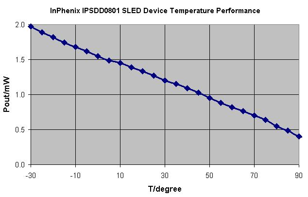 Fig. 9 Output power vs chip temperature at 14 ma current IPSDD81 SLED Device Temperature Performance 835 83 CWL/nm Bandwidth/nm 3 25 CWL/nm 825 82 815 81 2 15 1 5 Bandwidth/nm 85-3 -1 1 3 5 7 9