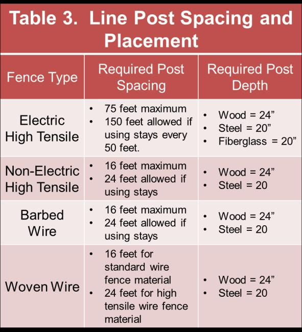Most perimeter fence wires are placed on the side of the post closest to the animal, except at corners. The following figures and tables highlight NRCS s specification for different wire types.