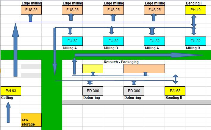 Input Modelling Using Statistical Distributions And Arena Software 67 Fig. 3. Layout of a manufacturing line case study.
