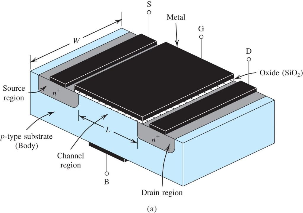 MOSFET Device Structure MOSFET: