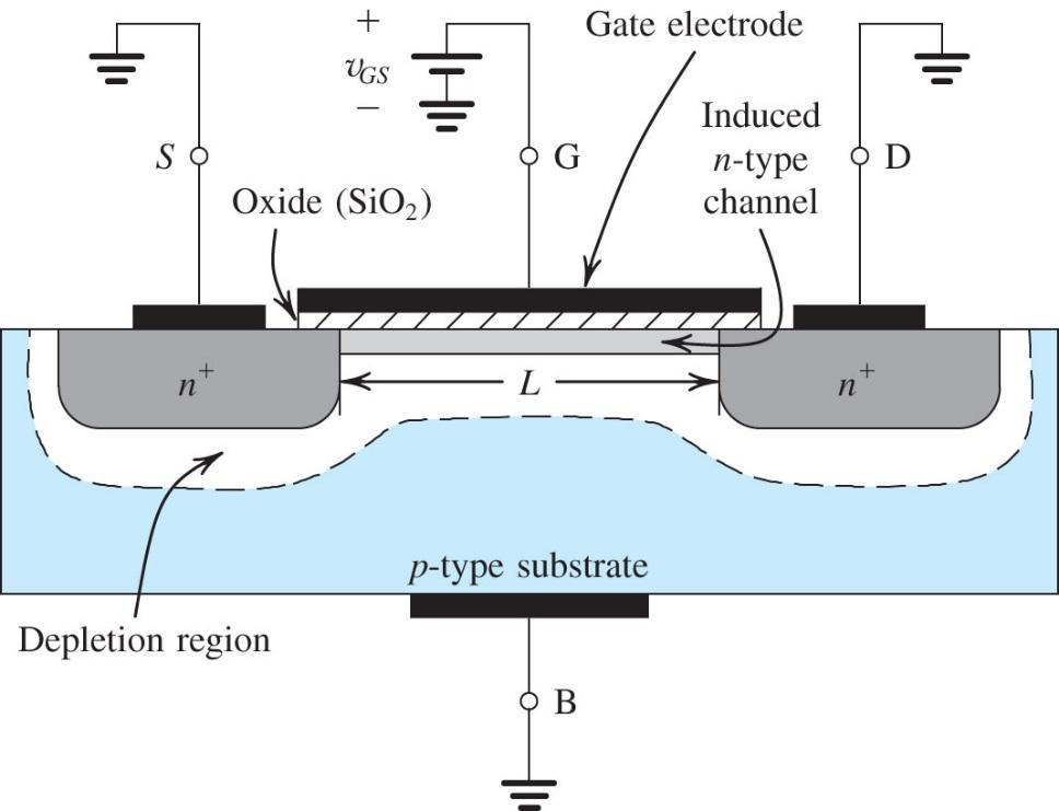 NMOSFET (or simply NMOS) N-channel MOSFET Current conducted by electrons 3 terminal device Source (S): n+ (heavily n-type) Drain (D): n+ Gate (G): metal deposited on insulator above channel