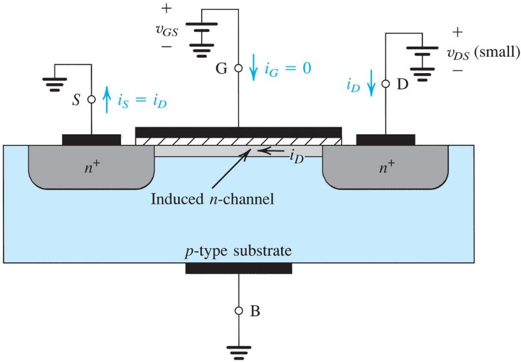 Creating a Channel for Current Flow MOS is a capacitor across an insulator (oxide) When a positive voltage is applied at Gate, electrons are induced under the gate.