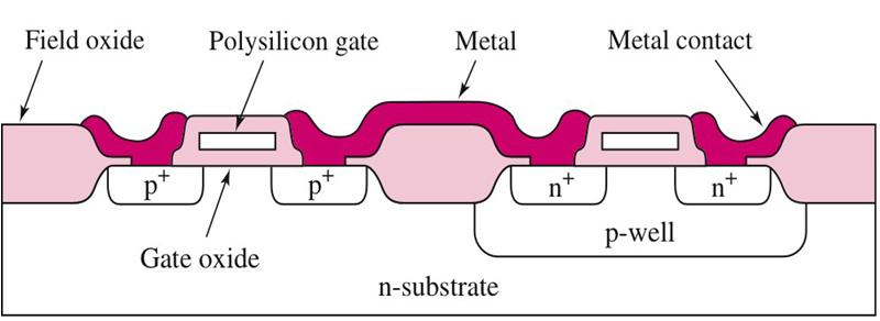 Cross-Section of n-mosfet and p-mosfet p-well makes a local p-substrate Both transistors are