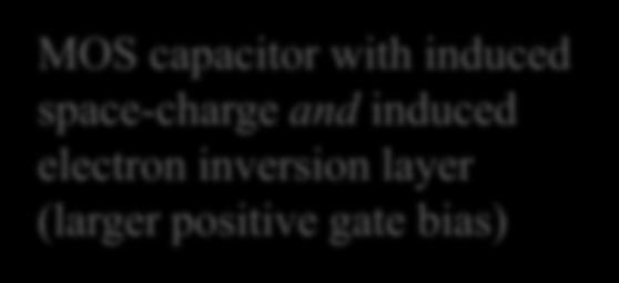 MOS Capacitor Under Bias MOS capacitor with positive gate bias Note direction of electric field MOS capacitor with induced space-charge due (moderate