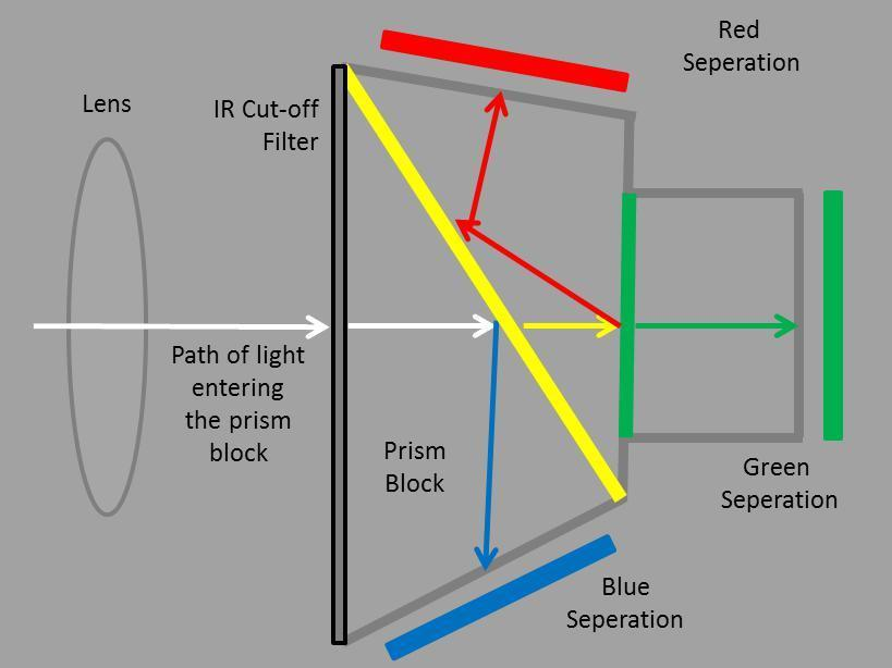 WHITE PAPER How does prism technology help to achieve superior color image quality?