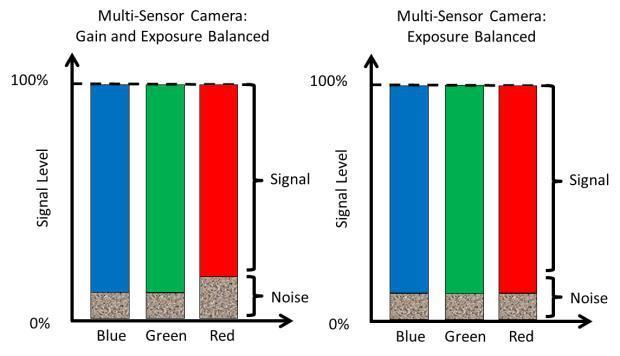 The spectral response is not only a function of the sensor but also the transmission of light through the prism. As this is an example of an RGB camera, an IR cut filter is included.