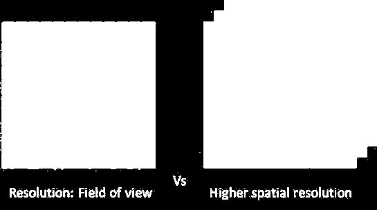 9: Bayer RGB vs multi-sensor camera resolution Assuming the use of lenses with same focal length, the FOV of a camera depends on the size of its sensor which is directly proportional to the number of