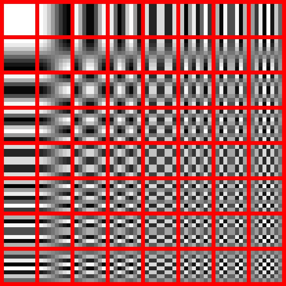 Discrete cosine transform (DCT) for 8x8 block of pixels Project image from pixel basis into cosine basis basis[i, j] =