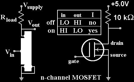 MOSFETs is to build logic circuits that dissipate very little power.