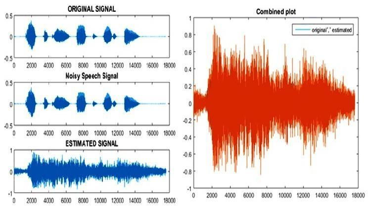 Fig. 4 Speech enhancement of entire signal by Kalman filter (non-windowing process) In rectangular windowing process, we segregated