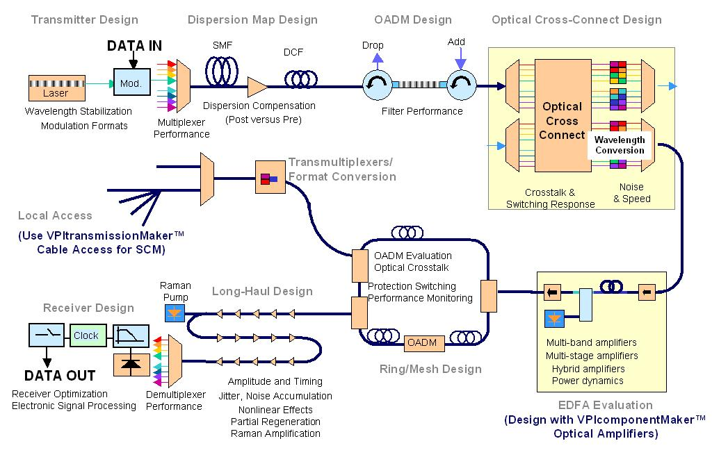 Computer design tools To evaluate a complete system design, simulations are used VPItransmissionMaker is a commercial code