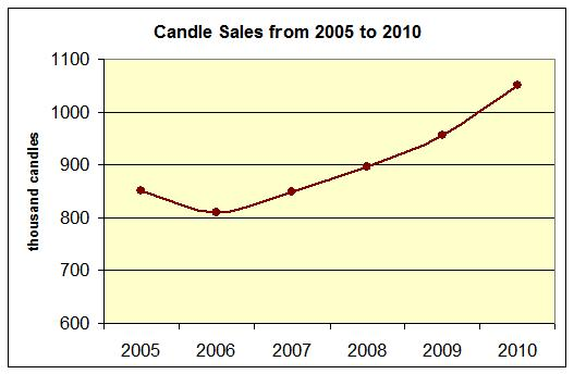 77. The line graph shows the number of candles that the candle factory sold in years 2005 to 2010. Note the scale is given in thousand candles. a.