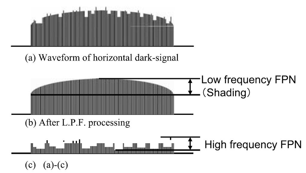 Dark FPN Measurement
