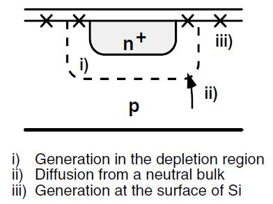Dark Current G R current (generation-recombination) Thermal generation Diffusion current