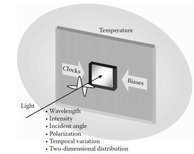 Factors of Environment Light Source Imaging Lens Optical Filter Alignment
