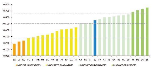 Union Member States' innovation