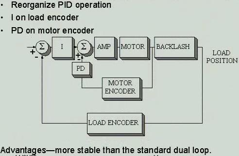 Improved Dual Loop Control Redistribution of PID in an optimal way much better