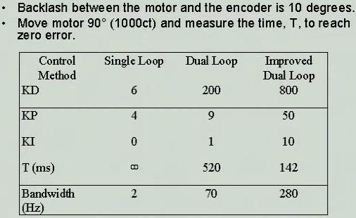 Low gain low bandwidth long settling time Dual loop: higher BW responds quickly short settling time, however, gain has