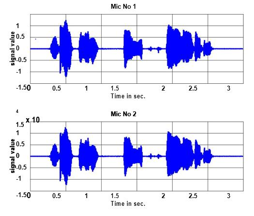Study Of Sound Source Localization Using Music Method In Real Acoustic Environment 549 Figure Speech