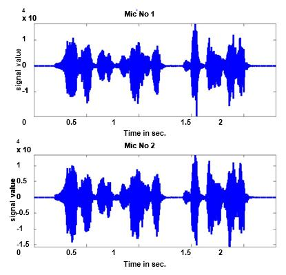 Study Of Sound Source Localization Using Music Method