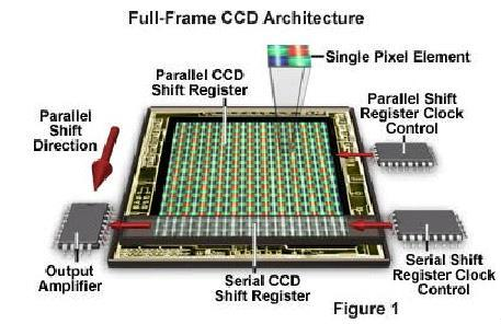 Light Sensor CCD: Different read-out principles Salem, Image