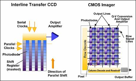 Light Sensor CCD vs CMOS Salem, Image Processing for
