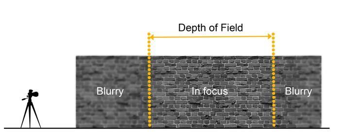 Aperture for Depth of Field Depth of Field The area