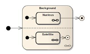 RST relation Elaboration Satellite contains additional detail about some element of subject matter which is presented in the nucleus, in one or more of the ways listed