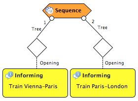 Procedural construct Sequence Defined order of uttering the communicative acts or subtrees.