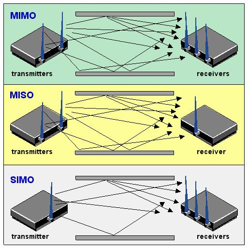 Multiple Input Multiple Output (1) MIMO uses independent channel fading due to multipath propagation to increase