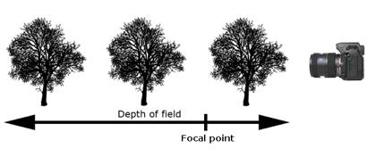 1. Hyperfocal distance an equation for determining how to get the maximum field of focus with a given lens.