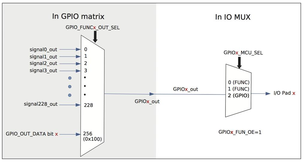 ESP32 Technical Reference Manual  Espressif Systems - PDF