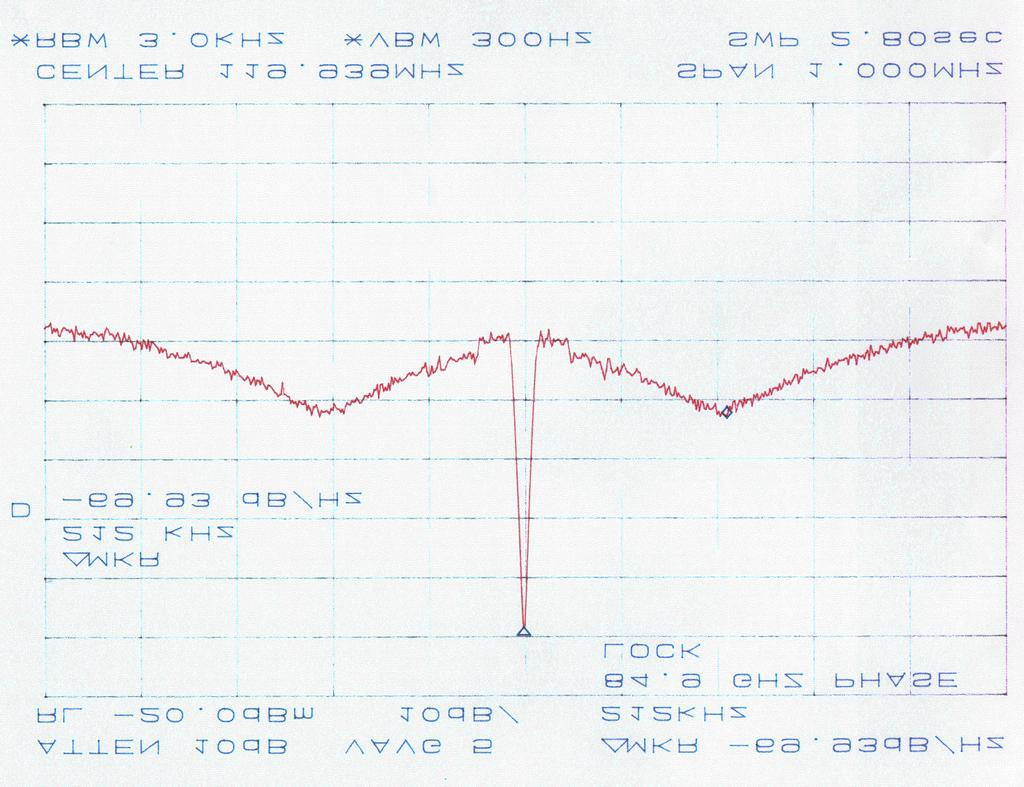 Fig. 4 : Measured Spectrum of