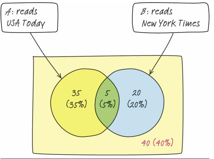 Example Who Reads the Paper? Venn diagrams, two- way tables, and probability In an apartment complex, 40% of residents read USA Today. Only 25% read the New York Times.