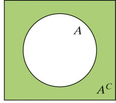 + Venn Diagrams and Probability Because Venn diagrams have uses in other branches of