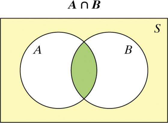 + Venn Diagrams and Probability The intersection of events A and B (A