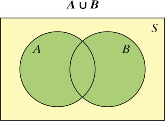 The union of events A and B (A B) is the set of all outcomes in either