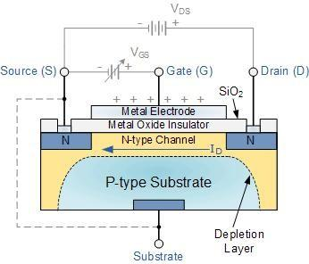 Basic MOSFET Structure and Symbol The construction of the Metal Oxide Semiconductor FET is very different to that of the Junction FET.