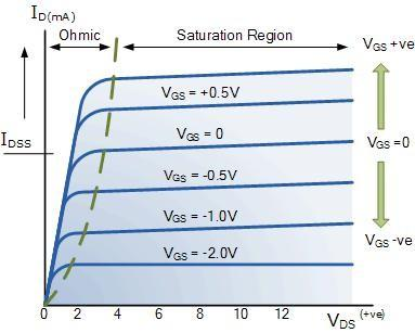 In other words, for an n-channel depletion mode MOSFET: +V GS means more electrons and more current. While a -V GS means less electrons and less current.