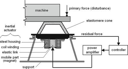 22 2 The Test Benches Fig. 2.5 Active vibration control using an inertial actuator (scheme) Fig. 2.6 The active vibration control system using an inertial actuator (photo) 2.