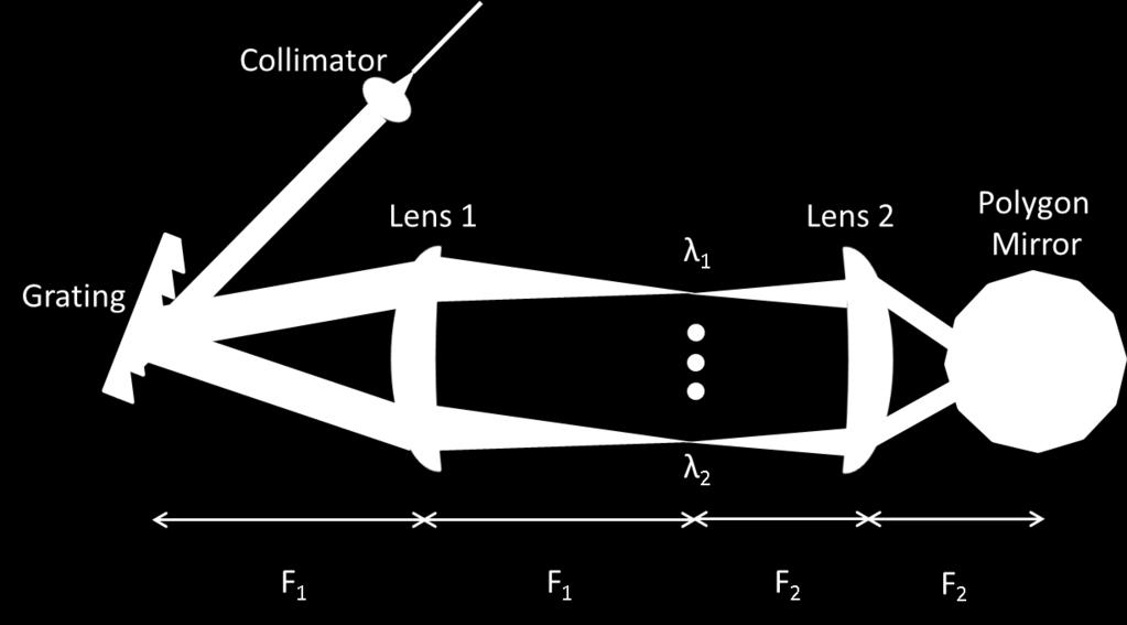 polygonal scanner as shown in Fig. 2. The orientation of the beam s incidence angle and the rotation direction of the polynomial mirror determine the direction of wavelength tuning.