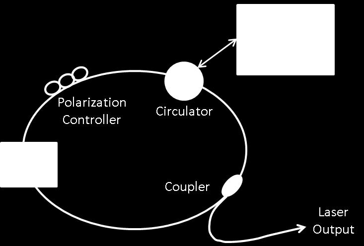 Figure 3. Schematic of a wavelength swept laser (adapted from [5]) 1.2.