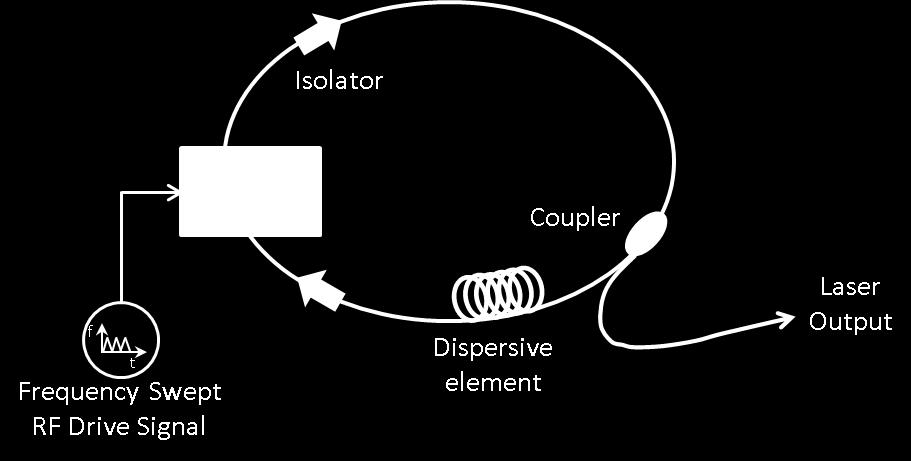 Figure 5. Schematic of an actively mode-locked, dispersion tuned, wavelength swept laser (adapted from [14]). 1.3