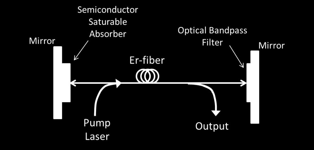 a number of round trips in the cavity, an optical pulse slowly evolves. When the laser reaches steady state, it is said to be mode-locked. Figure 9.