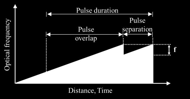 A relative temporal delay between the pulses results in the generation of a beat signal (f).