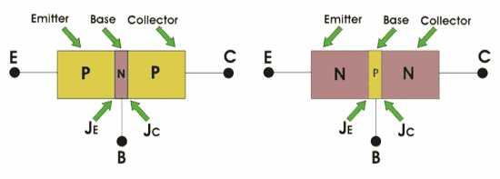 UNIT 3 Transistors JFET Mosfet Definition of BJT A bipolar junction transistor is a three terminal semiconductor device consisting of two p-n junctions which is able to amplify or magnify a signal.