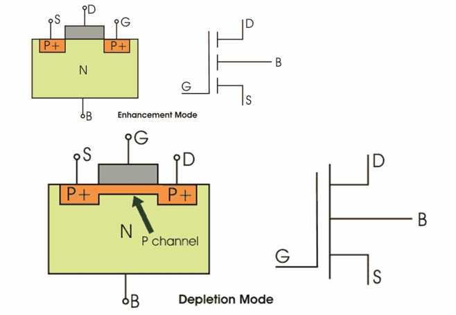 Now, the controlling of source to gate voltage is responsible for the conduction of current between source and the drain.