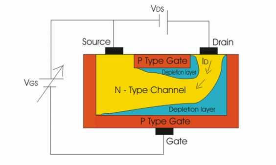 Operation with negative gate to source voltage As a negative voltage is applied to the gate to source p-n junction the depletion region increases and penetration of the depletion region into the