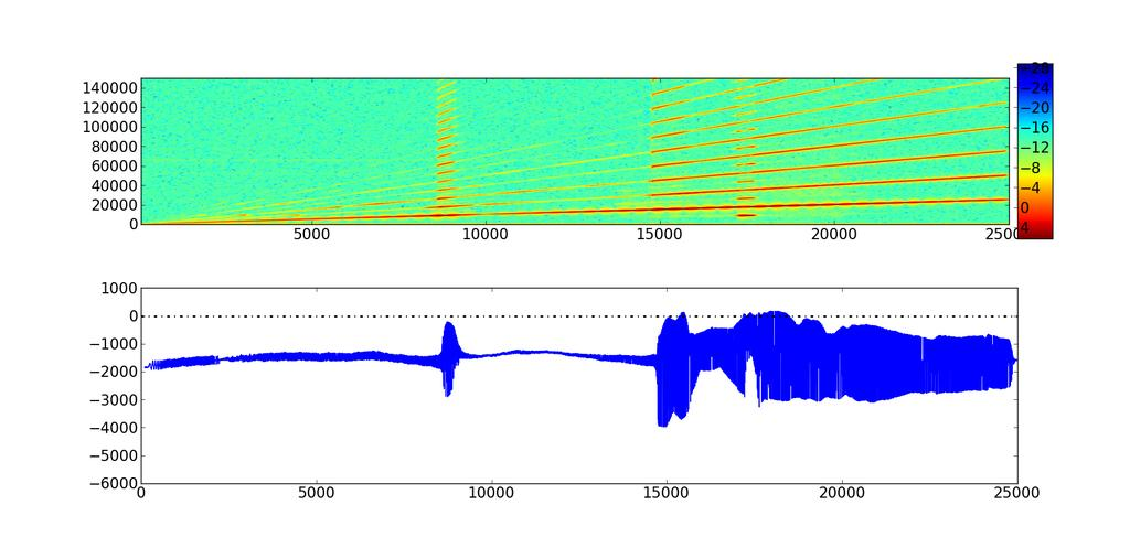Output frequency(hz) Spectogram of transducer velocity Force(N) Net force on piezoelectric stack excitation frequency (Hz) FIGURE 3.